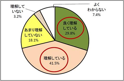 日清オイリオグループ 第4回食物アレルギーに関する実態調査【図1】