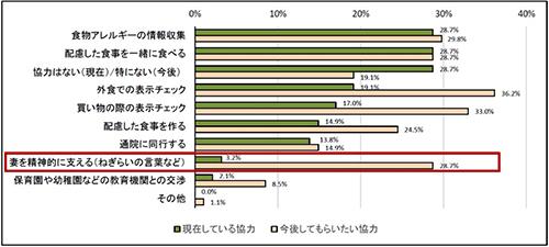 日清オイリオグループ 第4回食物アレルギーに関する実態調査【図2】